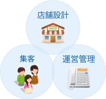 店舗設計、運営管理、集客