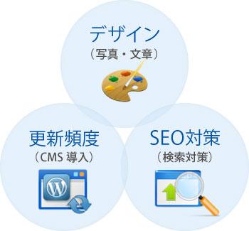デザイン、更新頻度、SEO対策