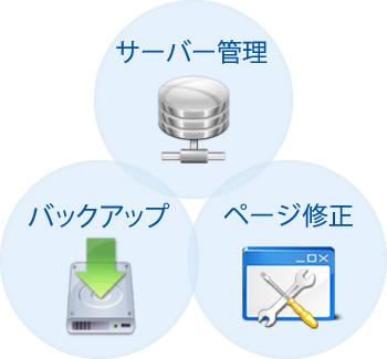 バックアップ、ページ修正、サーバー管理